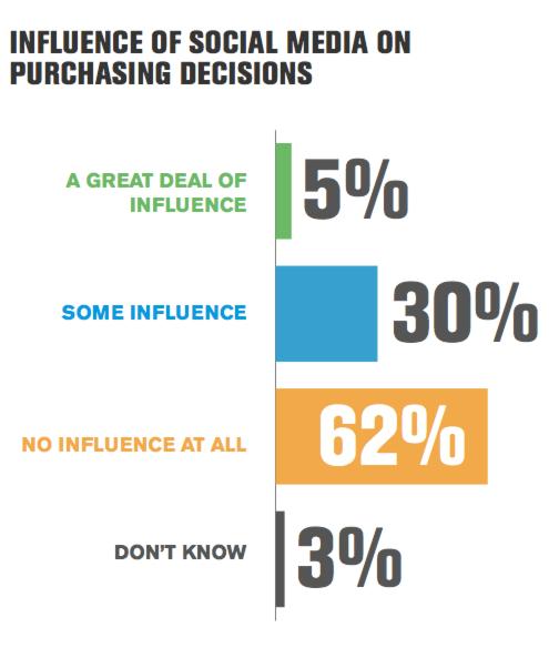 62% des internautes insensibles aux marques sur les réseaux sociaux ?